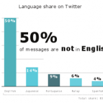 Twitter Language Trends