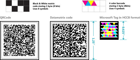 Examples of 2D Barcodes